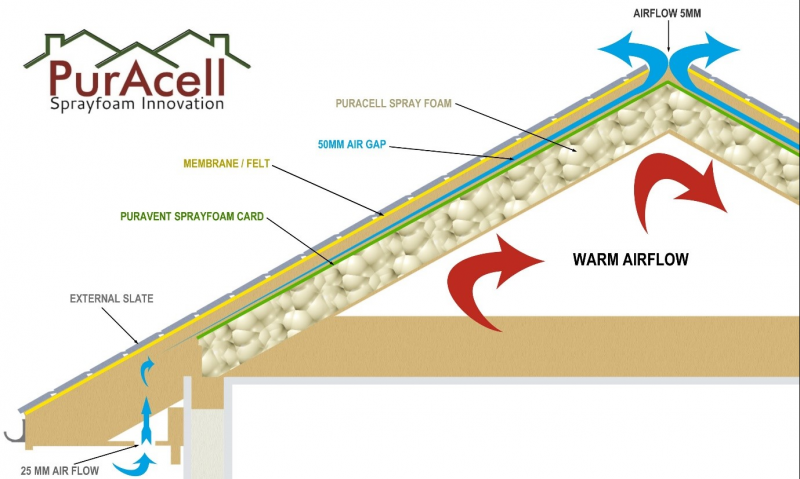 Puracell Sprayfoam Air Flow Insulation
