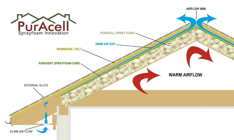 Sprayfoam Roof Insulation