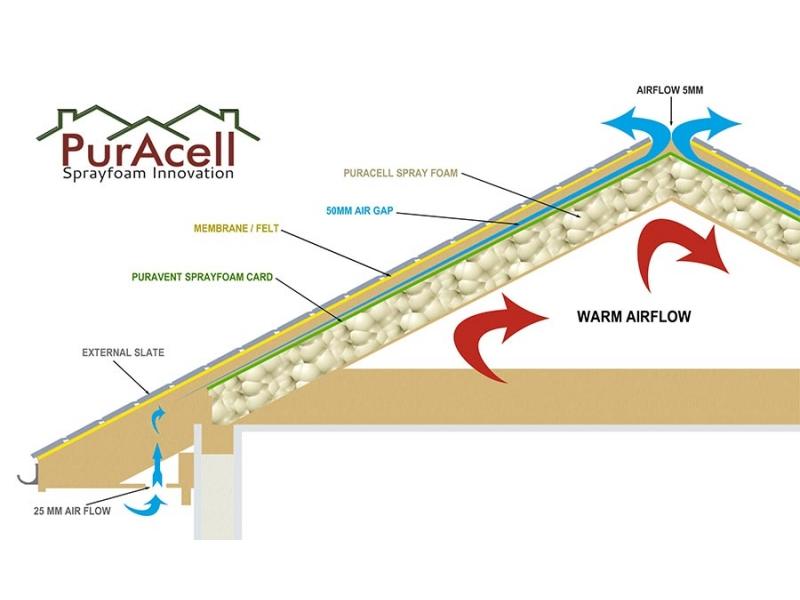 Roof Insulation Advantages Spray Foam Insulation